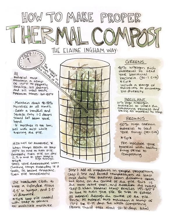 printable_thermalcompost_040118